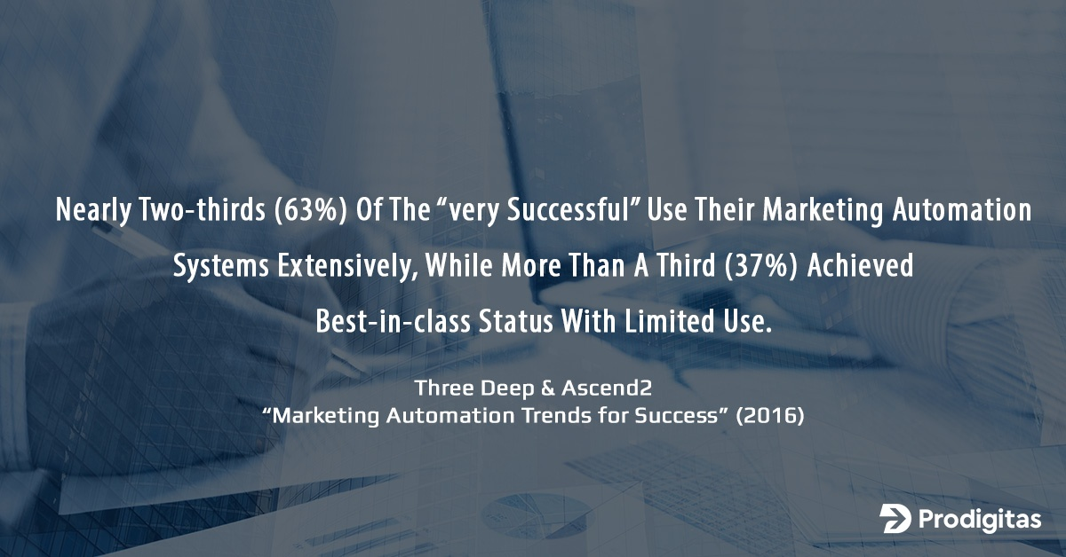Marketing automation results stat - Prodigitas
