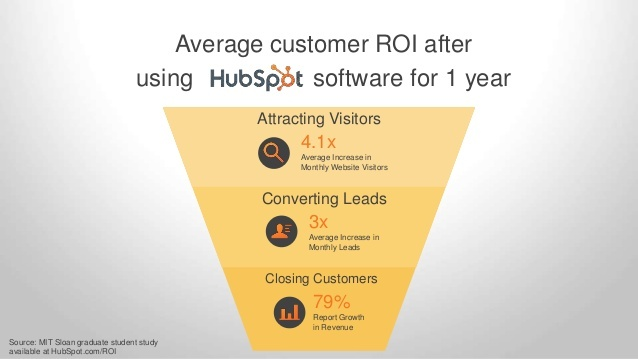 why-hubspot-20-638